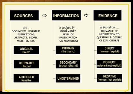 analysis evidence essay
