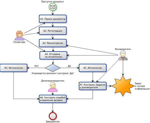 Бизнес процесс продажи схема   Блок схема бизнес процессов