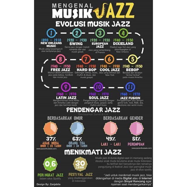 Lomba Infografik Musik Jazz sedang booming di kalangan anak muda Indonesia, itu terlihat dari antusias dalam konser jazz atau dari internet @smartfrenworld @beritagarid  #beritagarid #infographic #infografis #lombainfografis