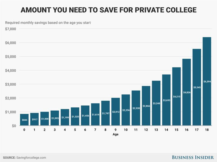Here's how much you need to save for college every year depending on when you start - Saving for your kid's college isn't quite like saving for retirement.  The magic of tax-free compounding interest works better when you have decades, rather than a mere 18 years, to get your finances together.  Looking at the monthly amount you'll need to save so you can pay for college in full illustrates the magnitude of the expense. Savingforcollege.com has a simple tool to help calculate how much you…