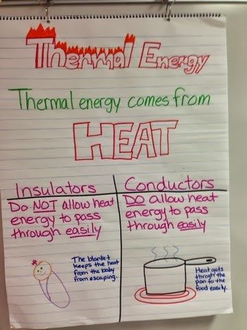 Thermal Energy Anchor Chart. This helped the students understand conductors and insulators of hear, but they used it for electricity as well.