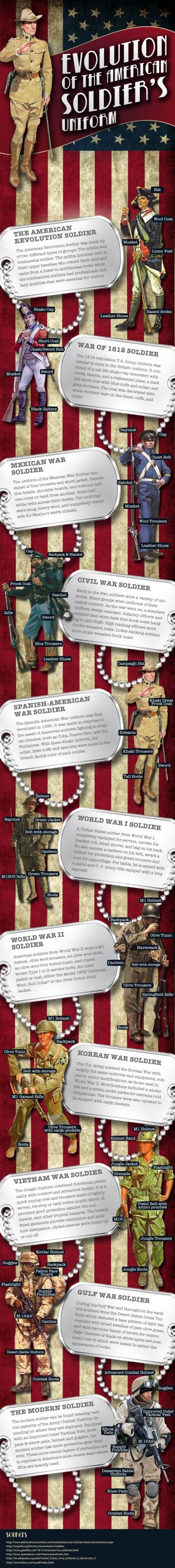 Evolución uniformes militares (USA)