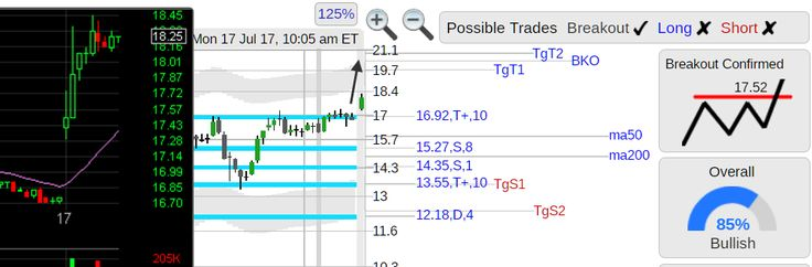 StockConsultant.com - $IPXL (IPXL) Impax Laboratories stock nice opening breakout, from StocksToWatch, analysis chart