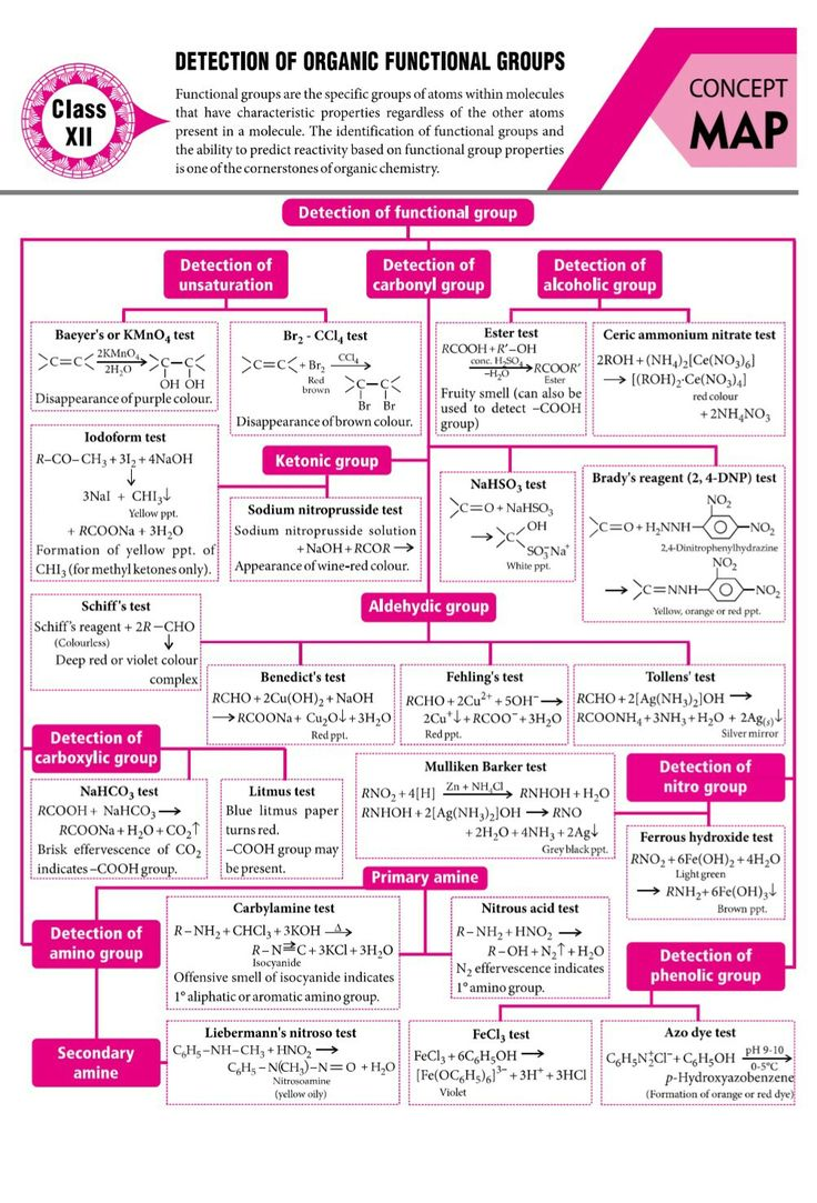 Detection Of Organic Functional Groups Organic Chemistry Study Organic Chemistry Chemistry Education