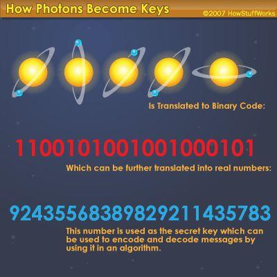 How Quantum Cryptology Works