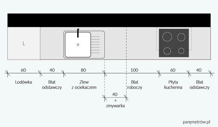 Rodzinna kuchnia   Parę Metrów  Podstawowe wymiary ciągu kuchennego / Kitchen / Basic dimensions