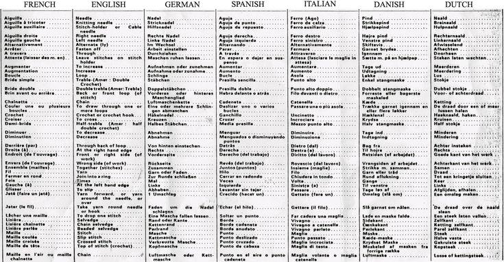 Decode any pattern! Modern Knitting Abbreviations translated into French, Spanish, Italian, German, Danish and Dutch