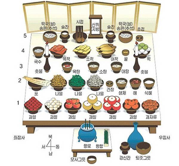 Chuseok table layout