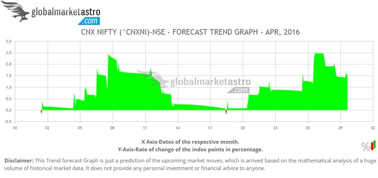Indian stock market index NIFTY is expected for a bullish trend for April-2016. For daily forecast surf @ https://www.globalmarketastro.com/global-stock-market-indices/graph-monthly?symbol=%5ECNXNI&my=Apr-2016