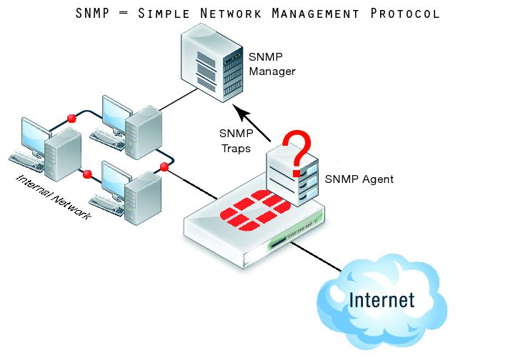 17 best ideas about snmp monitoring events in snmp simple network management protocol