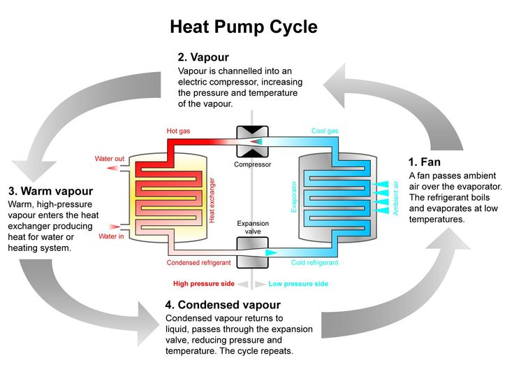 17 Best Ideas About Heat Pump System On Pinterest Heat