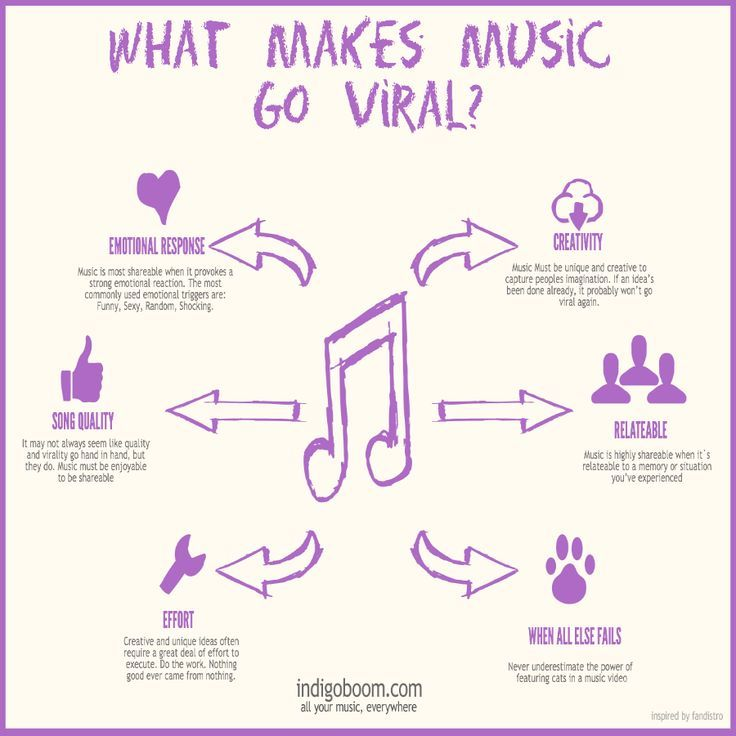 How To Make Your Music Go Viral Music Writing Recorder Music Music Chords