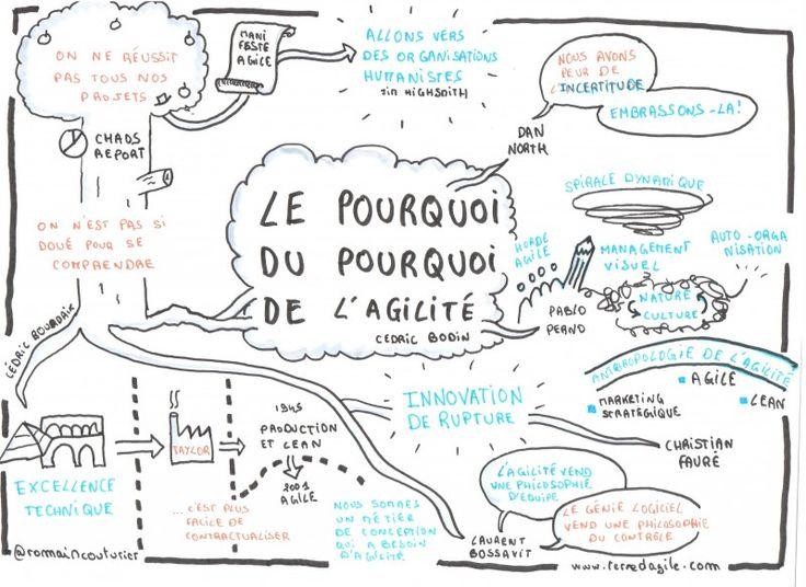 """Sketnote de la conférence """"Le pourquoi du pourquoi de l'Agilité"""" de Cédric Bodin, Mix-IT 2015, par @RomainCouturier"""