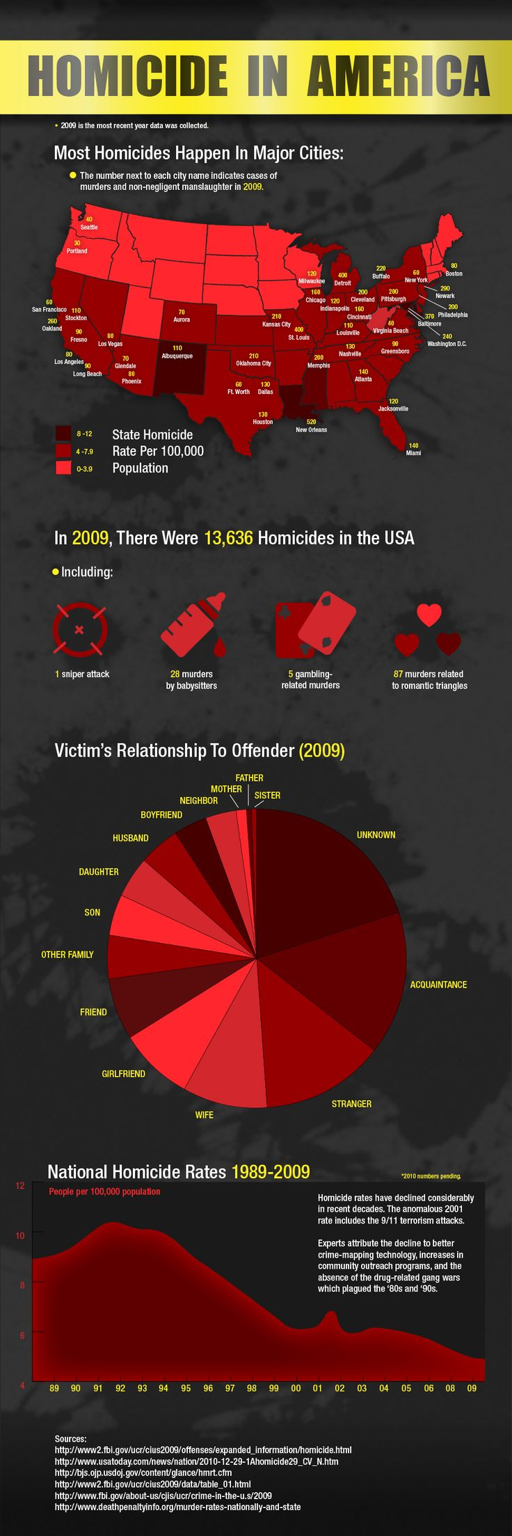 Homicide in America In 2009 there were 13,636 homicides in the USA these included 1 sniper attack, 28 murders by babysitters, 5 gambling-related murders, 87 murders related to romantic triangles. Many of these homicides were  committed by people who had relationships to the victim.