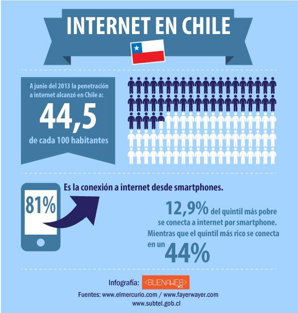 Infografía Internet en Chile