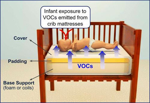 Infant exposure to emissions of VOCs from crib mattresses in Envion Sci Tech 2014