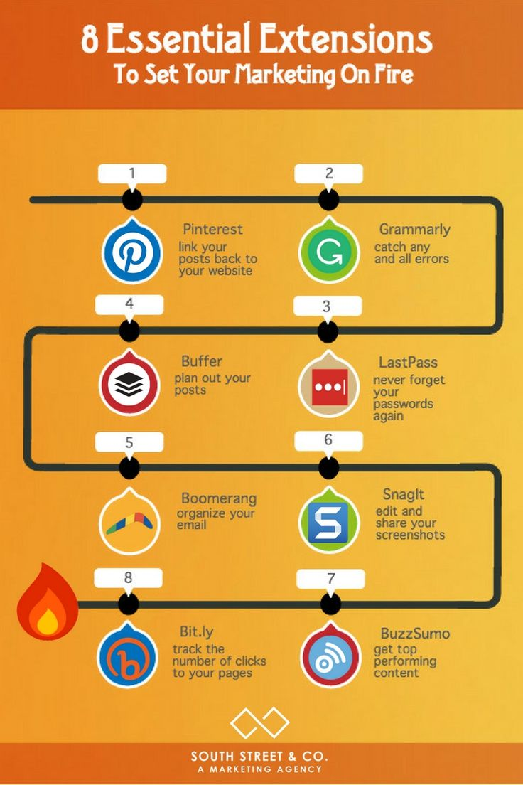 The 8 Essential Extensions To Set Your Marketing on Fire