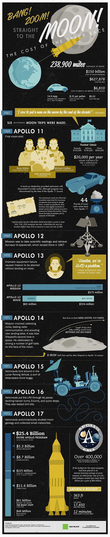 apollo space program cost - photo #23