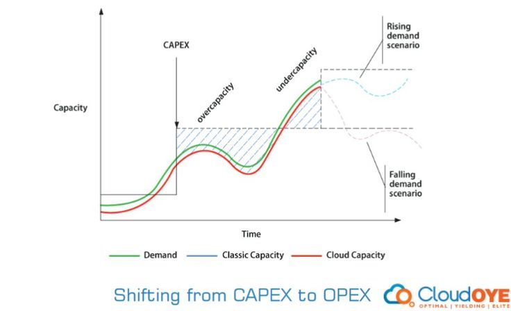 An important aspect of ROI includes making  a  shift  from  the  #CapEx  (Capital  Expenditure)  to  Pay-as-you-go  &  #OPEX models, which commands change in the cost of capital investment & cash flows.  #CloudOYE #Meghdoot #Datacenter