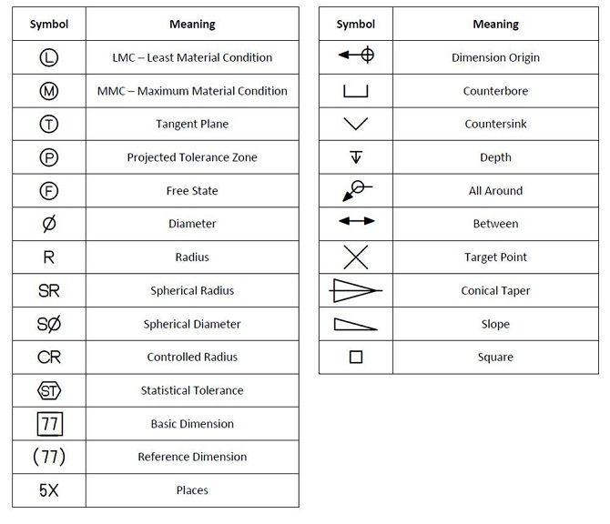 Plumbing Drawing Symbols Guide