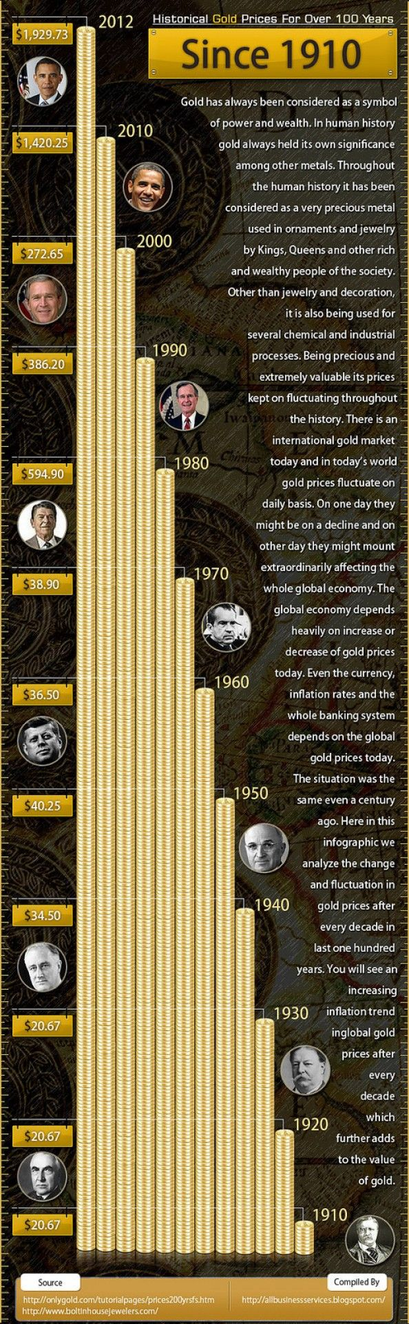 historical-gold-prices-for-over-100-years-since-1910-infographic_508a6eea99801_w594.jpg (594×1920)