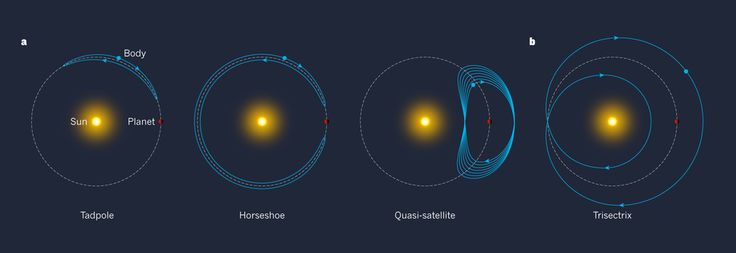 June 28 2017 at 01:10PM The stable retrograde orbit of the Bee-Zed asteroid explained https://phys.org/news/2017-06-stable-retrograde-orbit-bee-zed-asteroid.html  [PhysOrg]