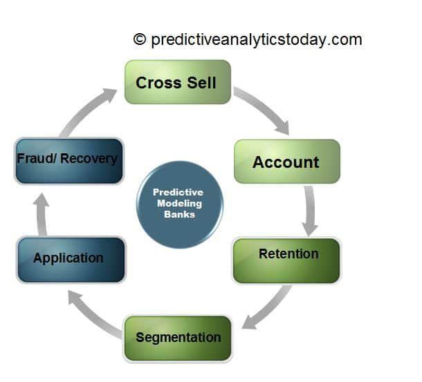 Predictive Analytics in Banking - https://www.predictiveanalyticstoday.com/predictive-analytics-banking/