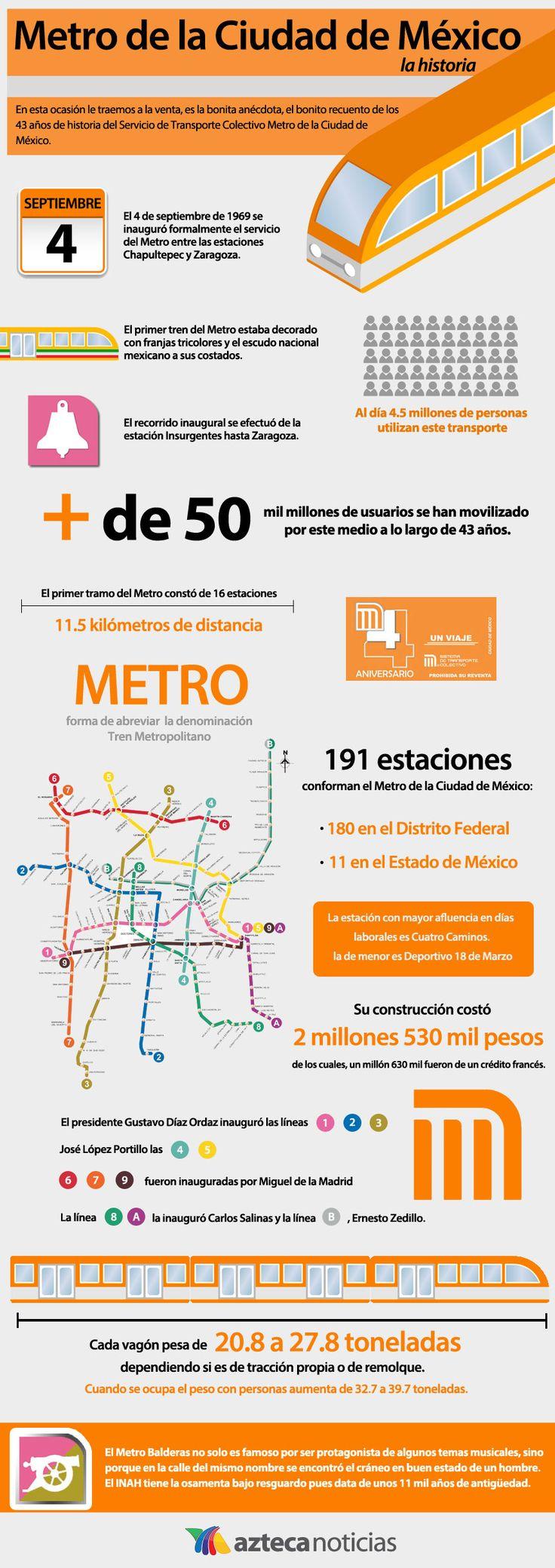 El Metro de la Ciudad de México ll #infografía #español