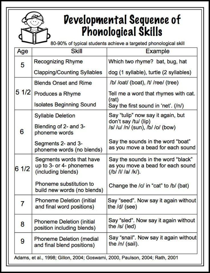 Developmental Sequence of Phonological Awareness Skills - Make, Take & Teach