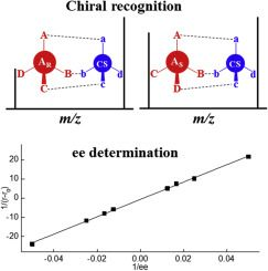 #ACA: Chiral recognition and determination of enantiomeric excess by mass spectrometry: A review #MassSpec