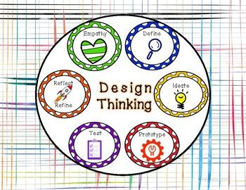 Makespace Posters - Design Thinking Process