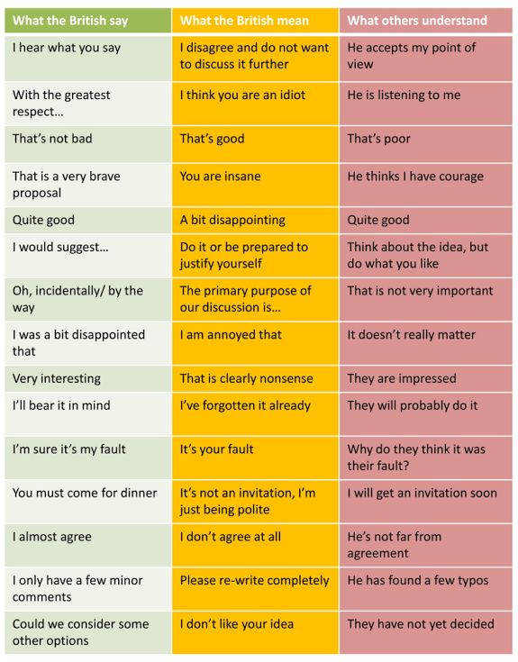 HA! What British People say and What They Really Mean via A CUP OF JO