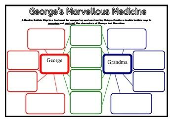 George's Marvellous Medicine Reading Activity - I like the way this compares and contrasts characters