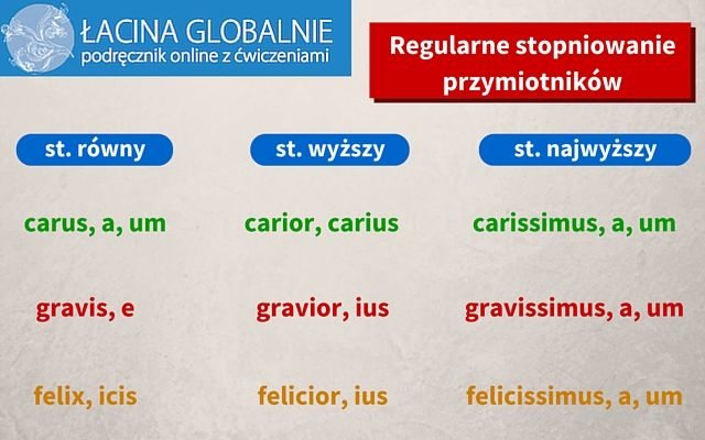 #łacina #gramatyka #stopniowanieprzymiotników http://lacina.globalnie.com.pl/lacina-stopniowanie-przymiotnikow/