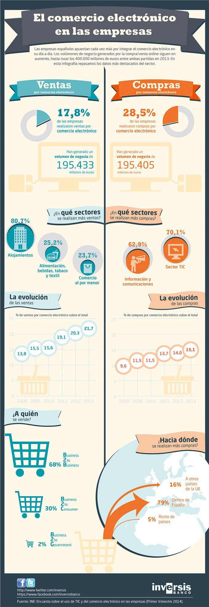 """#Infografia Las compras superan las ventas """"Estado del #eCommerce en #empresas españolas 2014"""""""