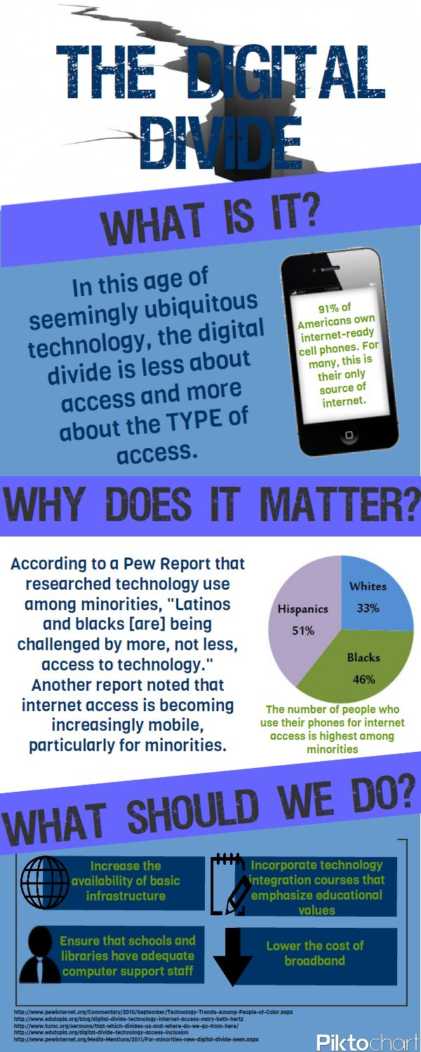 17 best images about the digital divide arne duncan transparent learning the digital divide and using inforgraphics as asessment