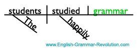 Sentence Diagram of Direct Object Noun www.GrammarRevolution.com/proper-nouns.html