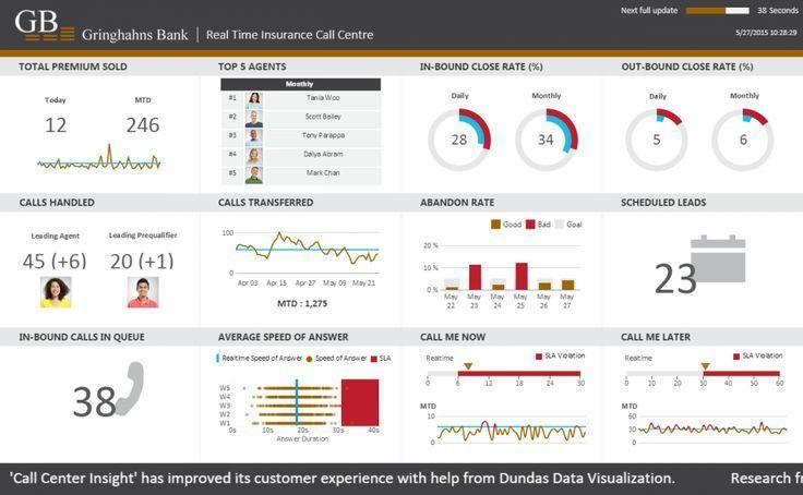 Miraj Uddin Mahbub With Images Data Visualization Dashboard