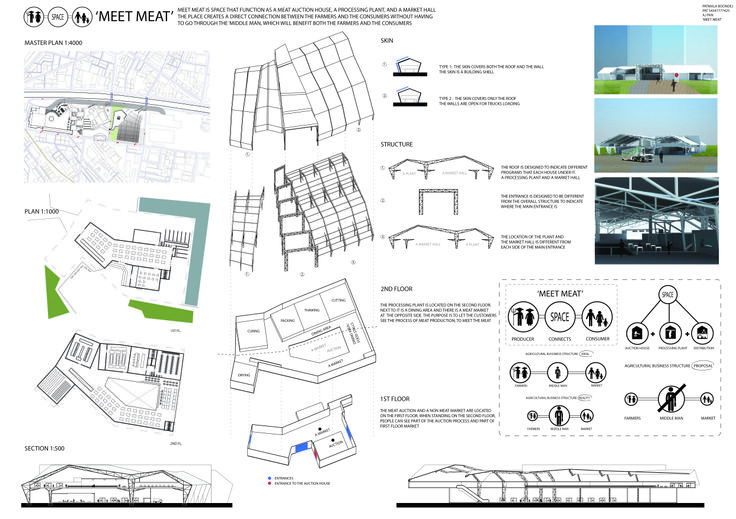 Patmala Boondej 5434777425 (aj.Pan)Meet Meat silent pinup. A presentation board that shows Meet Meat concept, the location, the component of the building, and images of what the building is going to look like tentatively.