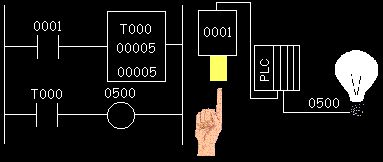 PLC simulator free Animated gif of PLC timer circuit. (Click pic until you view in browser, animated)