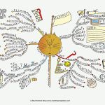 Whats in it for them? Mind Map
