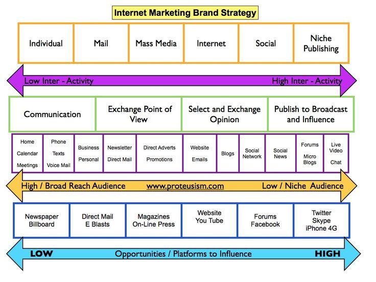 Example Of Internet Marketing Brand Strategy  I  Branding