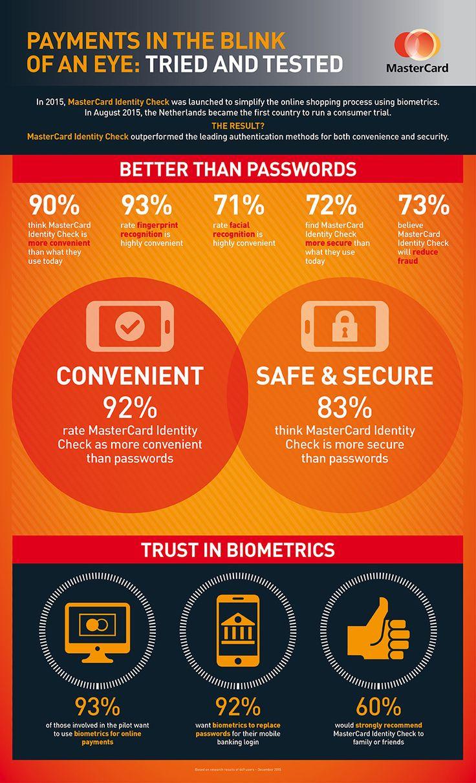 Mastercard Identity Check elimina la necesidad de recordar contraseñas, acelerando la experiencia de pago digital y mejorando la seguridad