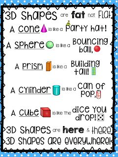 3D Shapes are Fat not Flat! FREE anchor chart!