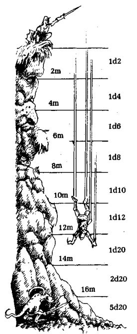 meanwhilebackinthedungeon:  Falling Damage : metric system Dragon Warriors - still the best falling damage illustration