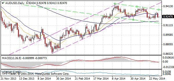 'AUDUSD Daily 3 Jun 2014' Vantage FX #Forex Market Wrap: Euro still defying gravity but Aussie dollar off awaiting RBA today