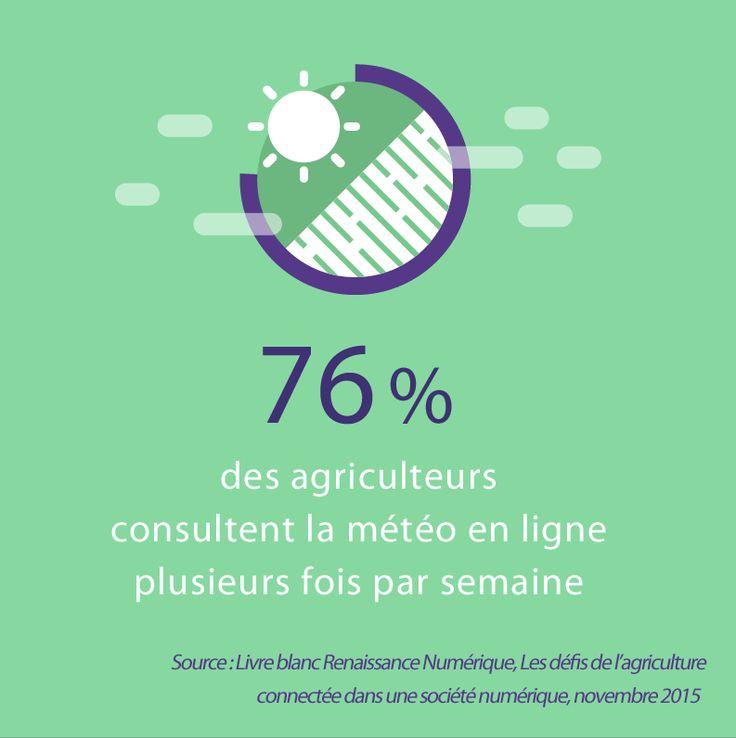 76% des agriculteurs consultent la météo en ligne plusieurs fois par semaine. Source : Livre blanc Renaissance Numérique, 2015