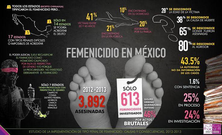 ESTADISTICAS VIOLENCIA DE GENERO MEXICO - Google Search