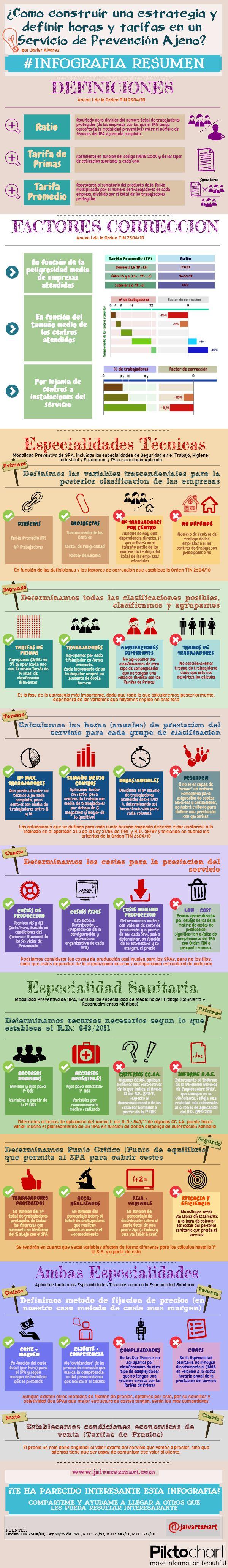 Infografia prevencion riesgos laborales: ¿Como construir una #estrategia y definir horas y tarifas en un #SPA?