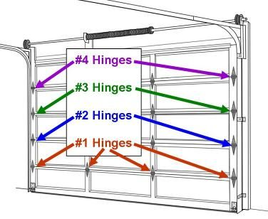 9 best garage door images on pinterest chocolates do it where the hinges are located solutioingenieria Gallery